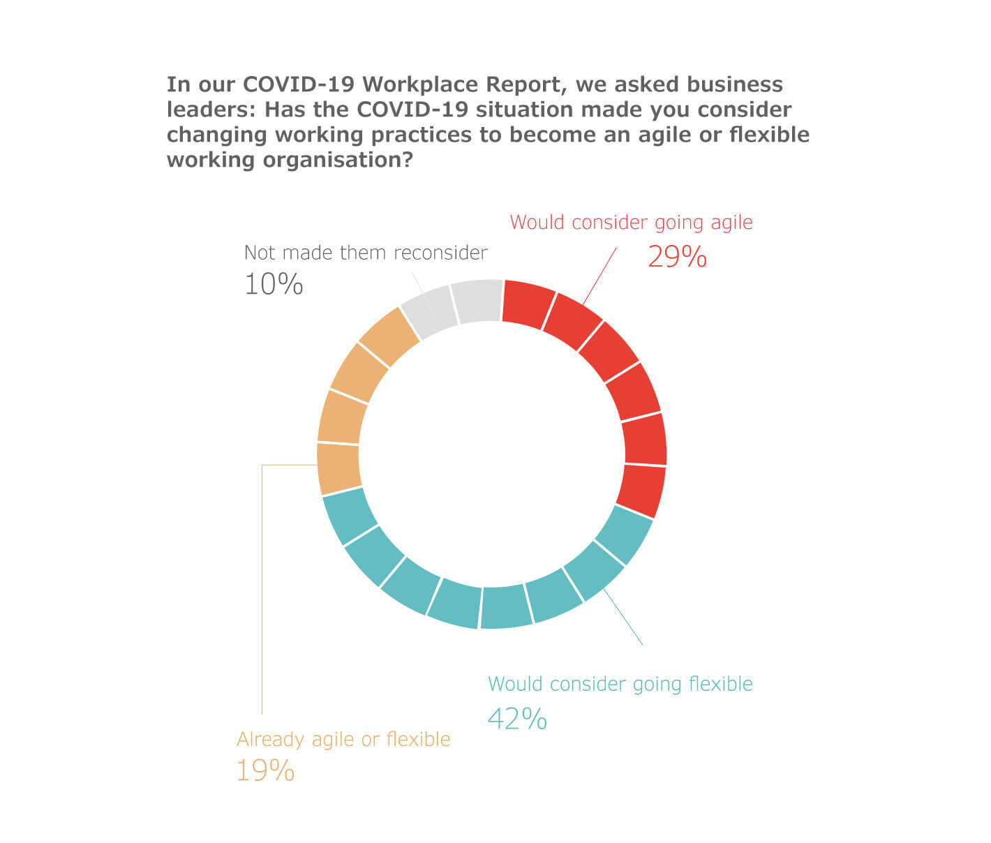 Flexible and agile working stats