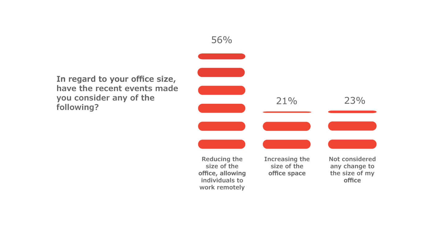 Office size stats