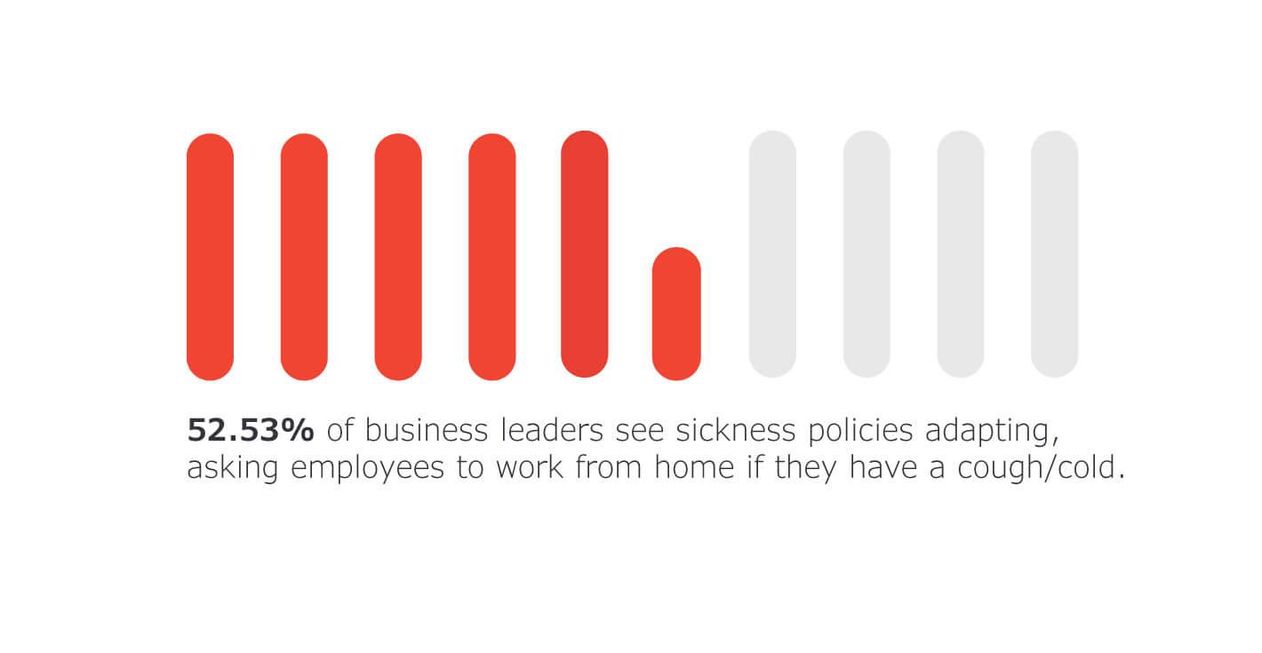 business leaders see sickness policies adapting