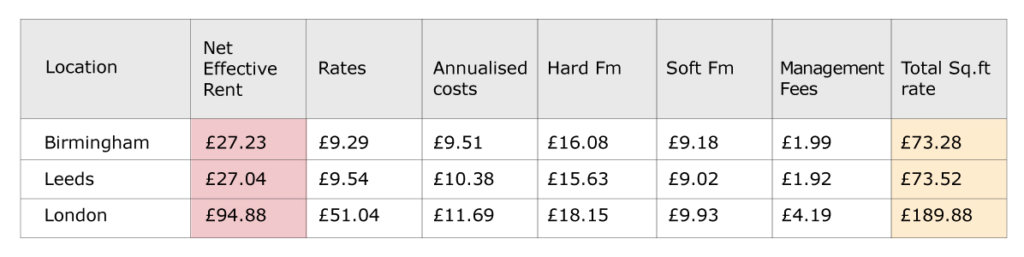 Office running cost stats